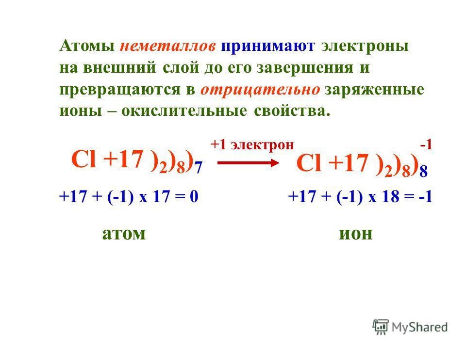 Атомы неметаллов принимают электроны на внешний слой до его завершения и превращаются в отрицательно заряженные ионы – окислительные свойства. Cl +17 ) 2 ) 8 ) 7 +1 электрон Cl +17 ) 2 ) 8 ) 8 +17 + (-1) х 17 = 0 атом +17 + (-1) х 18 = -1 ион