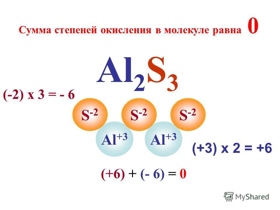 Al 2 S 3 Al +3 S -2 Сумма степеней окисления в молекуле равна 0 (+3) х 2 = +6 (-2) х 3 = - 6 (+6) + (- 6) = 0