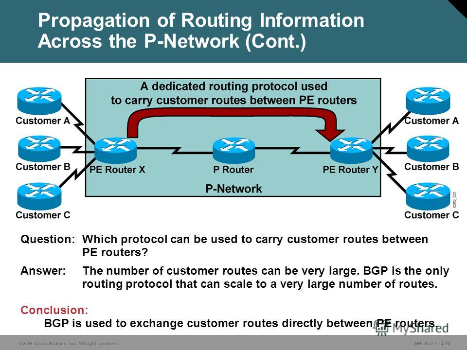 © 2006 Cisco Systems, Inc. All rights reserved. MPLS v2.24-10 Propagation of Routing Information Across the P-Network (Cont.) Question: Which protocol can be used to carry customer routes between PE routers? Answer: The number of customer routes can