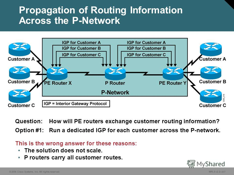 © 2006 Cisco Systems, Inc. All rights reserved. MPLS v2.24-7 Propagation of Routing Information Across the P-Network Question: How will PE routers exchange customer routing information? Option #1: Run a dedicated IGP for each customer across the P-ne