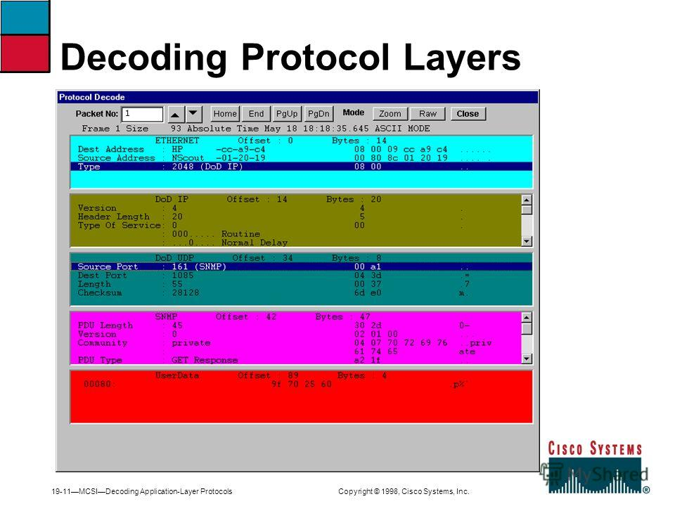 19-11MCSIDecoding Application-Layer Protocols Copyright © 1998, Cisco Systems, Inc. Decoding Protocol Layers