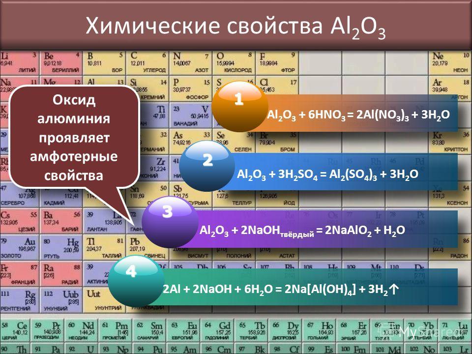 Химические свойства Al 2 O 3 1 Al 2 O 3 + 6HNO 3 = 2Al(NO 3 ) 3 + 3H 2 O 2 Al 2 O 3 + 3H 2 SO 4 = Al 2 (SO 4 ) 3 + 3H 2 O 3 Al 2 O 3 + 2NaOH твёрдый = 2NaAlO 2 + H 2 O 4 2Al + 2NaOH + 6H 2 O = 2Na[Al(OH) 4 ] + 3H 2 Оксид алюминия проявляет амфотерные
