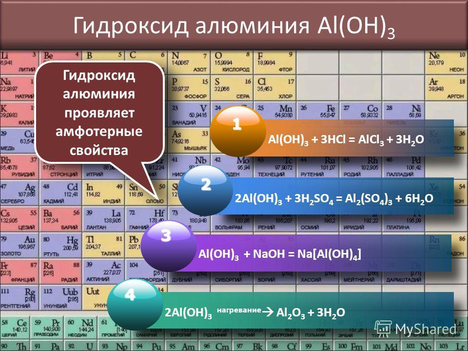 Гидроксид алюминия Al(OH) 3 1 Al(OH) 3 + 3HCl = AlCl 3 + 3H 2 O 2 2Al(OH) 3 + 3H 2 SO 4 = Al 2 (SO 4 ) 3 + 6H 2 O 3 Al(OH) 3 + NaOH = Na[Al(OH) 4 ] 4 2Al(OH) 3 нагревание Al 2 O 3 + 3H 2 O Гидроксид алюминия проявляет амфотерные свойства