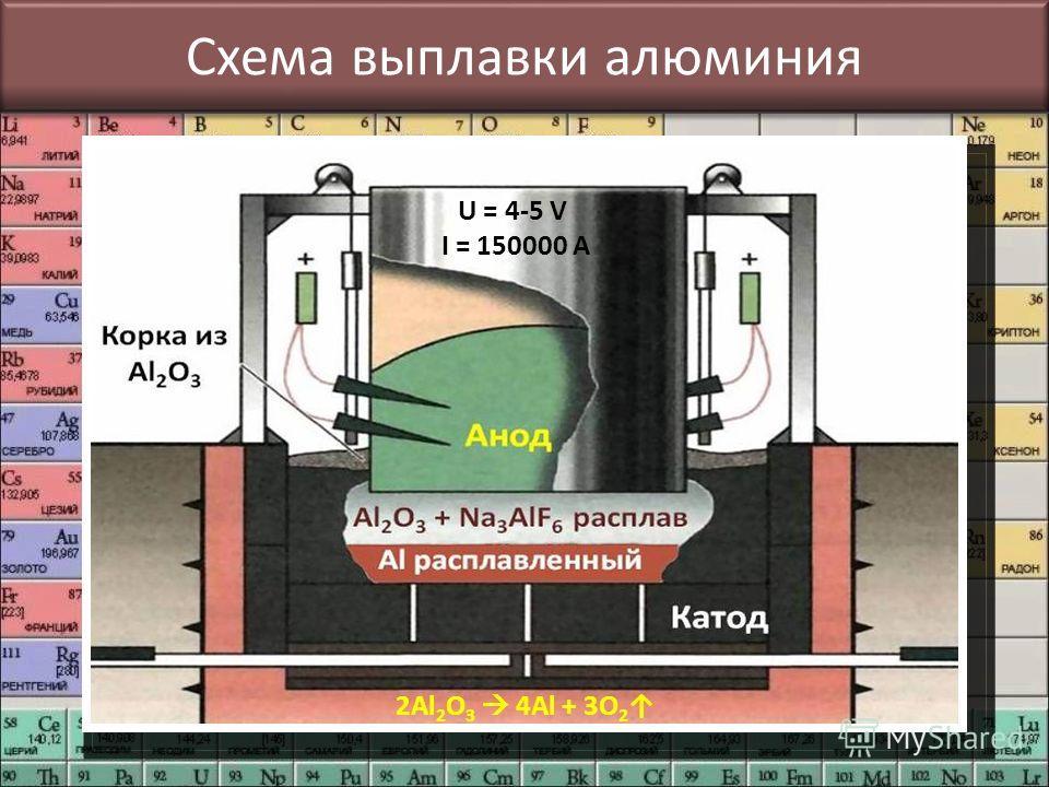 Схема выплавки алюминия U = 4-5 V I = 150000 A 2Al 2 O 3 4Al + 3O 2