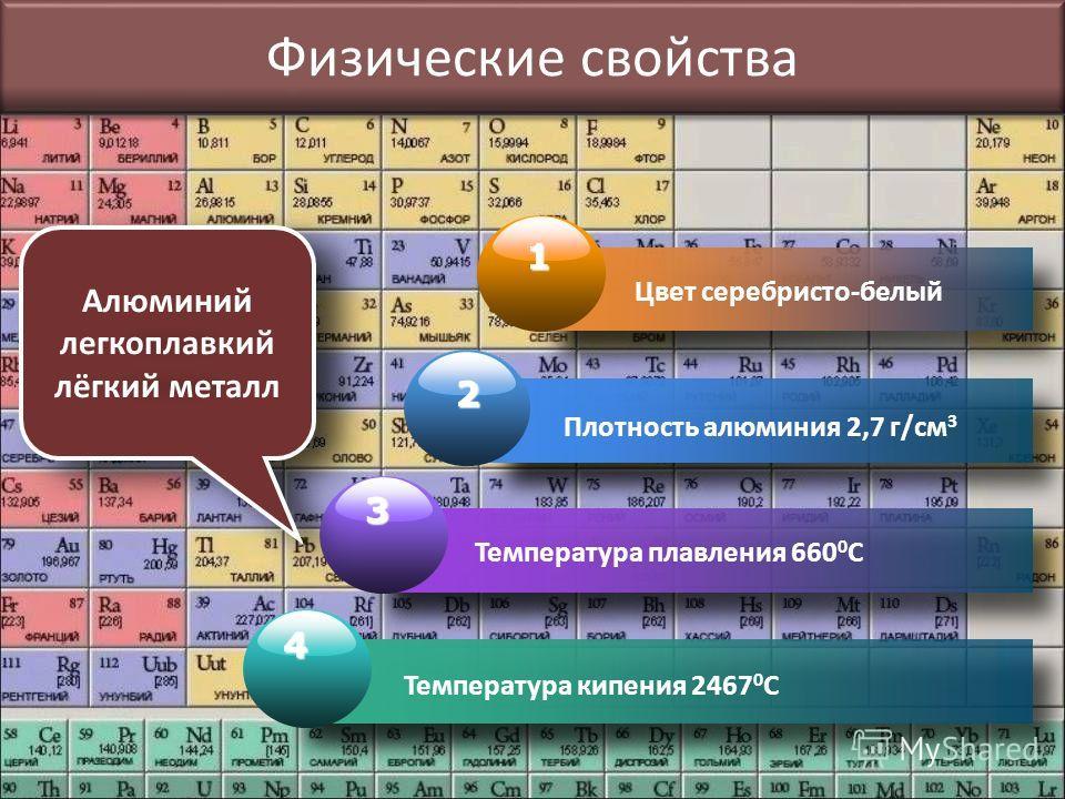 Физические свойства 1 Цвет серебристо-белый 2 Плотность алюминия 2,7 г/см 3 3 Температура плавления 660 0 С 4 Температура кипения 2467 0 С легкоплавкий лёгкий металл Алюминий легкоплавкий лёгкий металл