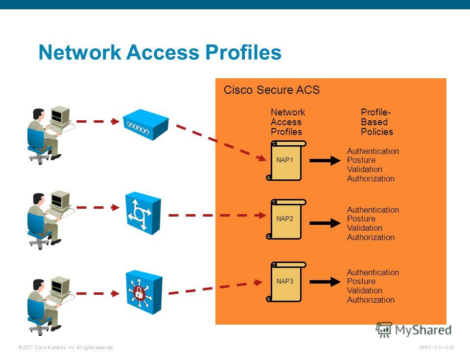 © 2007 Cisco Systems, Inc. All rights reserved.SNRS v2.02-25 Network Access Profiles Cisco Secure ACS Network Access Profiles NAP2 Profile- Based Policies NAP1 NAP3 Authentication Posture Validation Authorization