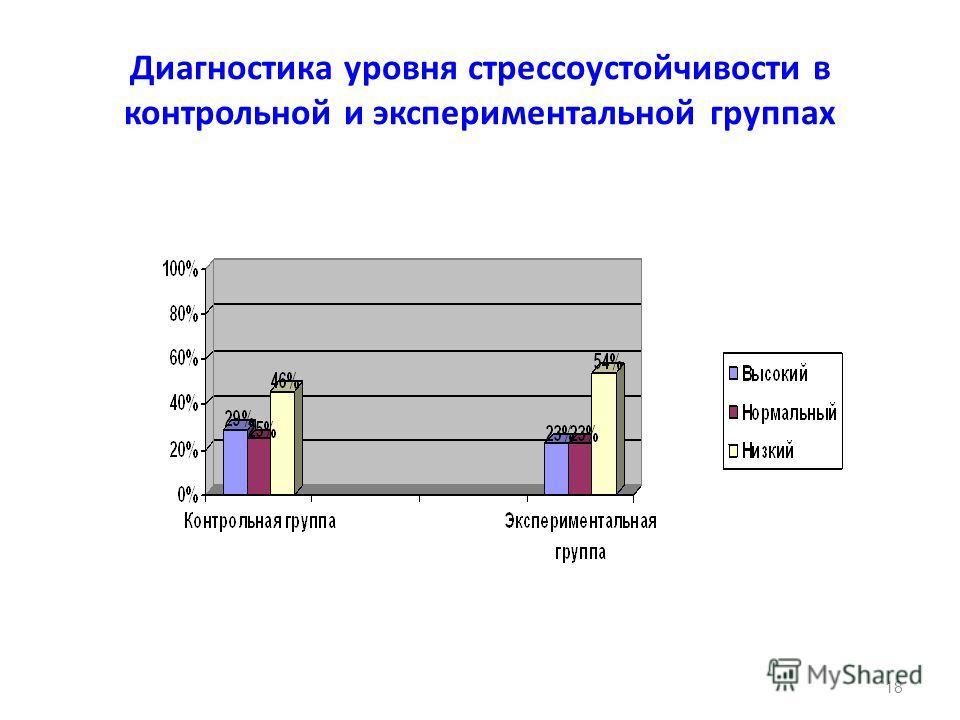 Диагностика уровня стрессоустойчивости в контрольной и экспериментальной группах 18