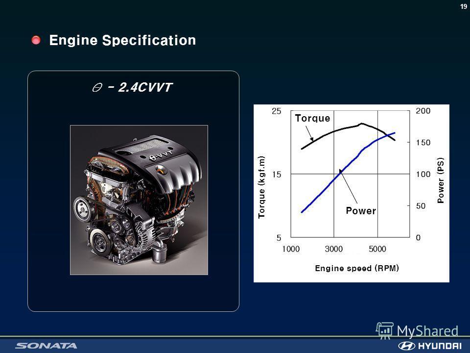 19 Engine Specification Θ - 2.4CVVT Torque Power Engine speed (RPM) Torque (kgf.m) Power (PS)