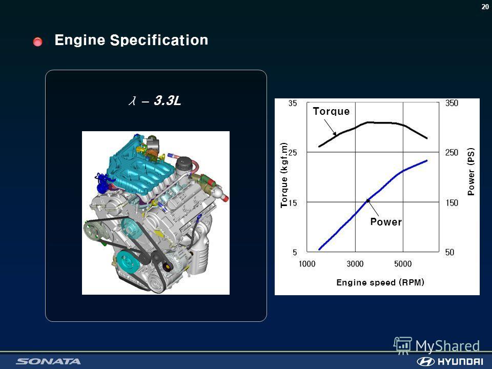 20 λ – 3.3L Engine Specification Torque Power Torque (kgf.m) Power (PS) Engine speed (RPM)