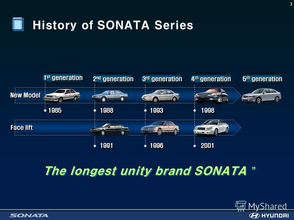3 History of SONATA Series New Model Face lift 1985 1988 1991 1993 1996 1998 2001 1 st generation 2 nd generation 3 rd generation 4 th generation 5 th generation The longest unity brand SONATA