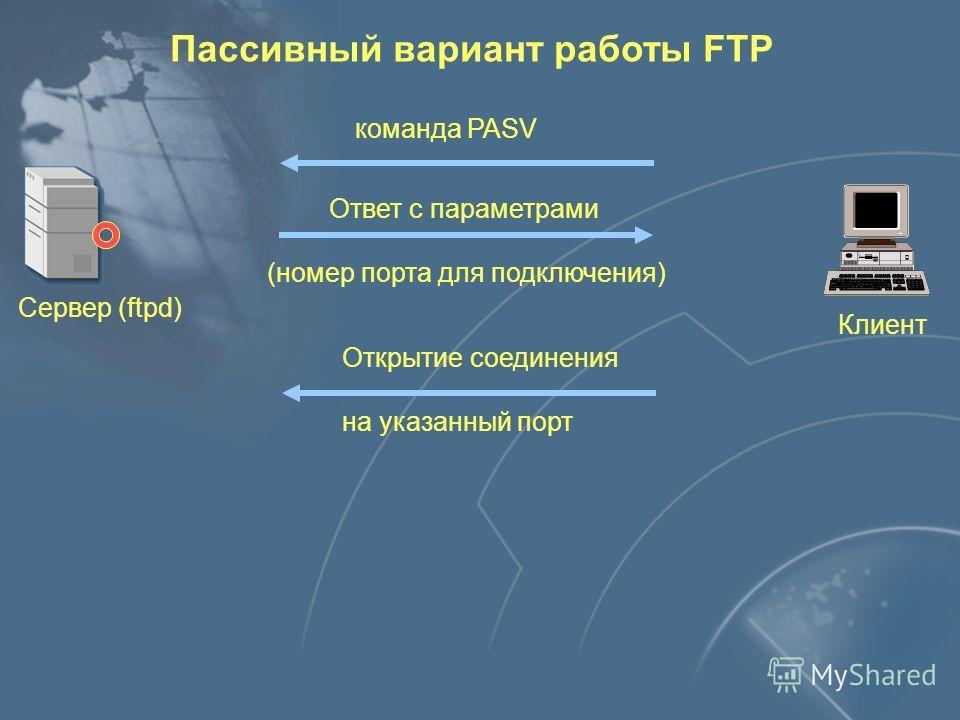Клиент Сервер Команды Ответы Реализация службы FTP Интерфейс пользователя Модуль управления передачей Модуль передачи данных Данные Модуль управления передачей Модуль передачи данных