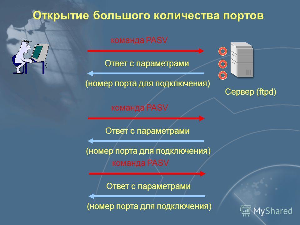 Предсказуемый номер порта Клиент Сервер (ftpd) команда PASV Ответ с параметрами (номер порта для подключения) Открытие соединения на указанный порт Подключение раньше клиента