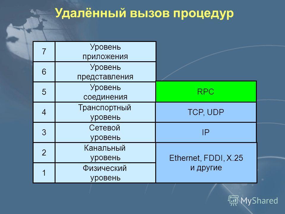 Клиент Сервер Протокол обмена TELNET FTP HTTP Реализация служб прикладного уровня Уровень сетевого взаимодействия