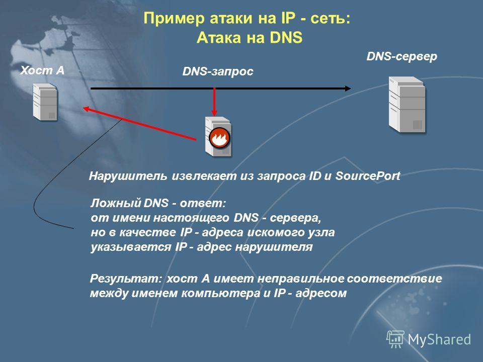 DNS-сервер Хост А ID Имя компьютера SourcePort DNS-запрос Хост А посылает DNS - запрос Нарушитель должен находиться в одной подсети с А или в одной подсети с DNS - сервером Это позволит ему перехватить пакет с запросом Пример атаки на IP - сеть: Атак