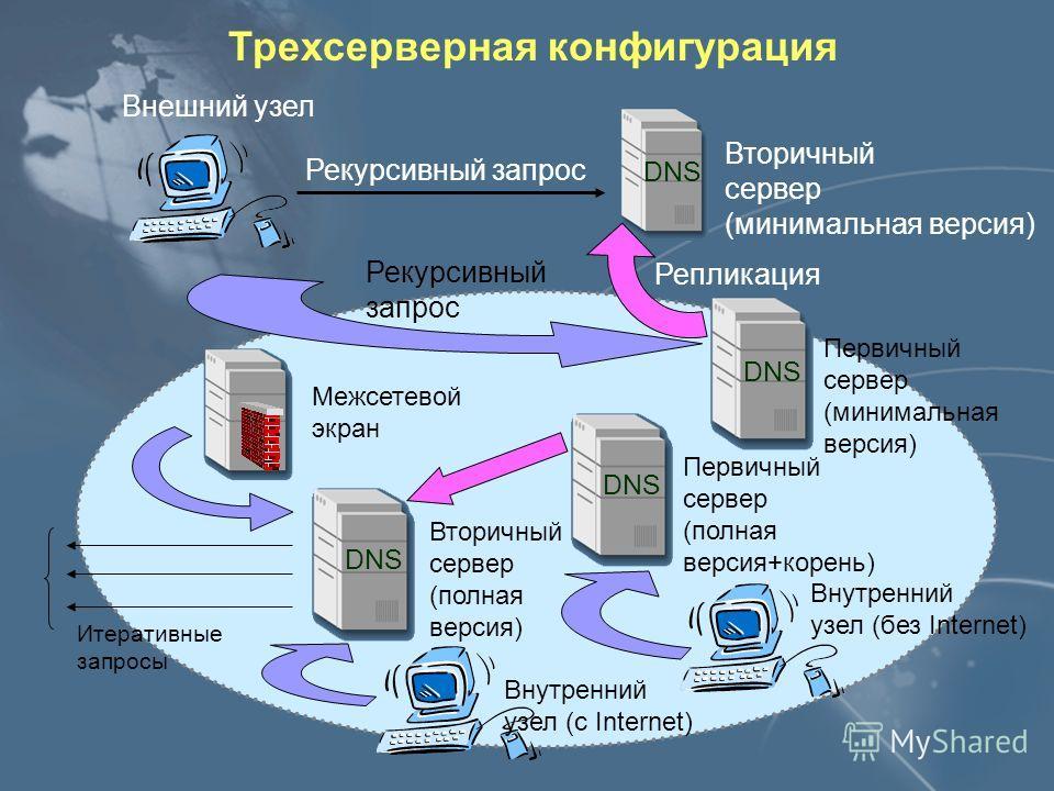 Двухсерверная конфигурация Внешний узел Вторичный сервер Внутренний узел Первичный сервер (минимальная версия) Репликация Рекурсивный запрос Рекурсивный запрос Итеративные запросы Межсетевой экран Первичный сервер (полная версия) DNS