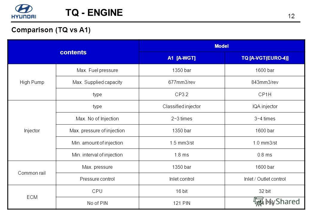 12 TQ - ENGINE contents Model A1 [A-WGT]TQ [A-VGT(EURO-4)] High Pump Max. Fuel pressure1350 bar1600 bar Max. Supplied capacity677mm3/rev843mm3/rev typeCP3.2CP1H Injector typeClassified injectorIQA injector Max. No of Injection2~3 times3~4 times Max.