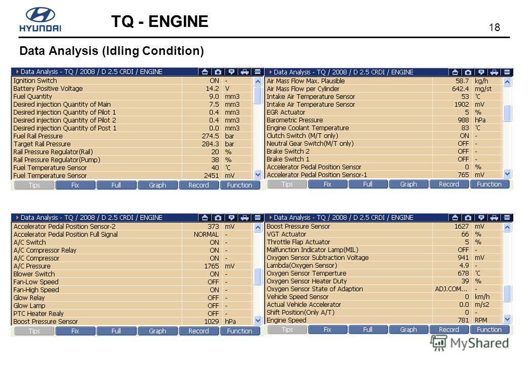 18 TQ - ENGINE Data Analysis (Idling Condition)