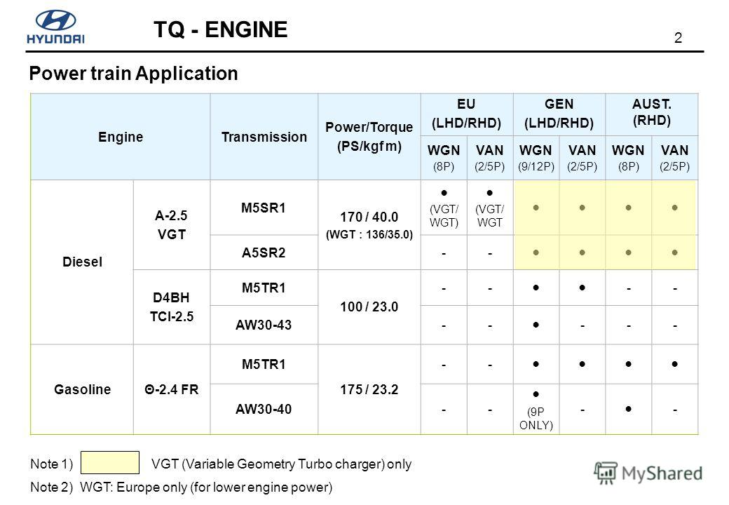 2 TQ - ENGINE Power train Application EngineTransmission Power/Torque (PS/kgf m) EU (LHD/RHD) GEN (LHD/RHD) AUST. (RHD) WGN (8P) VAN (2/5P) WGN (9/12P) VAN (2/5P) WGN (8P) VAN (2/5P) Diesel A-2.5 VGT M5SR1 170 / 40.0 (WGT : 136/35.0) (VGT/ WGT) (VGT/
