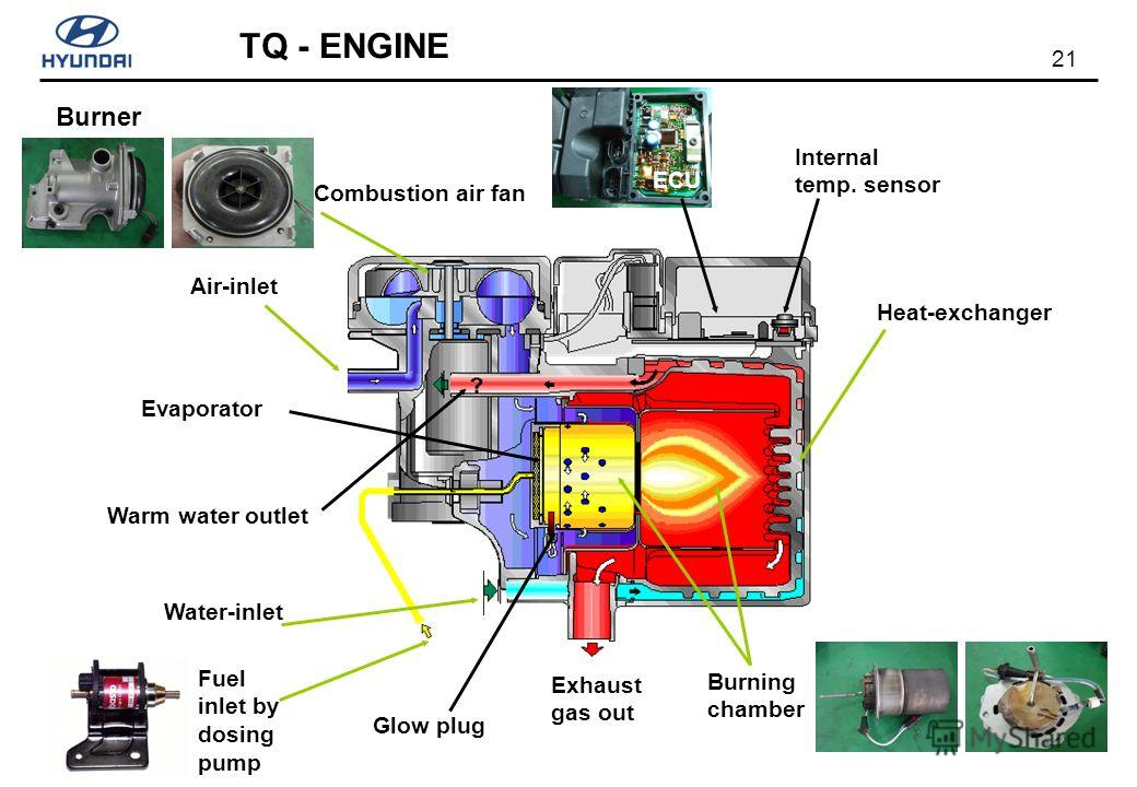 21 TQ - ENGINE Burner ECU Fuel inlet by dosing pump Evaporator Air-inlet Water-inlet Burning chamber Heat-exchanger Exhaust gas out Combustion air fan Warm water outlet Glow plug Internal temp. sensor