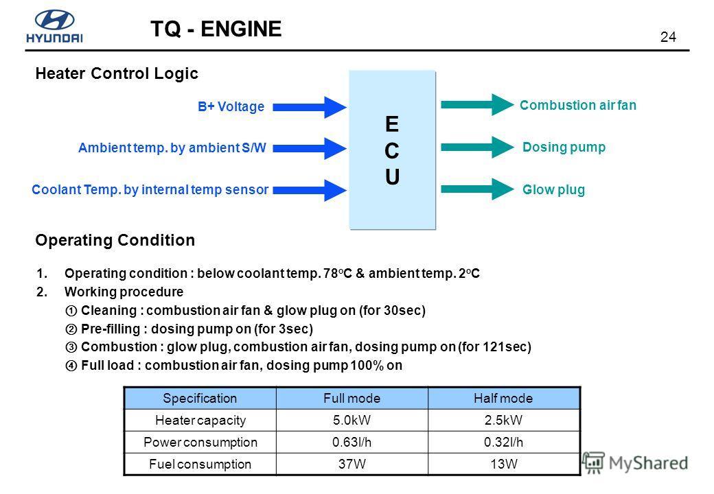 24 TQ - ENGINE ECUECU Ambient temp. by ambient S/W Coolant Temp. by internal temp sensor Dosing pump Combustion air fan B+ Voltage Glow plug Heater Control Logic Operating Condition 1. Operating condition : below coolant temp. 78 o C & ambient temp.