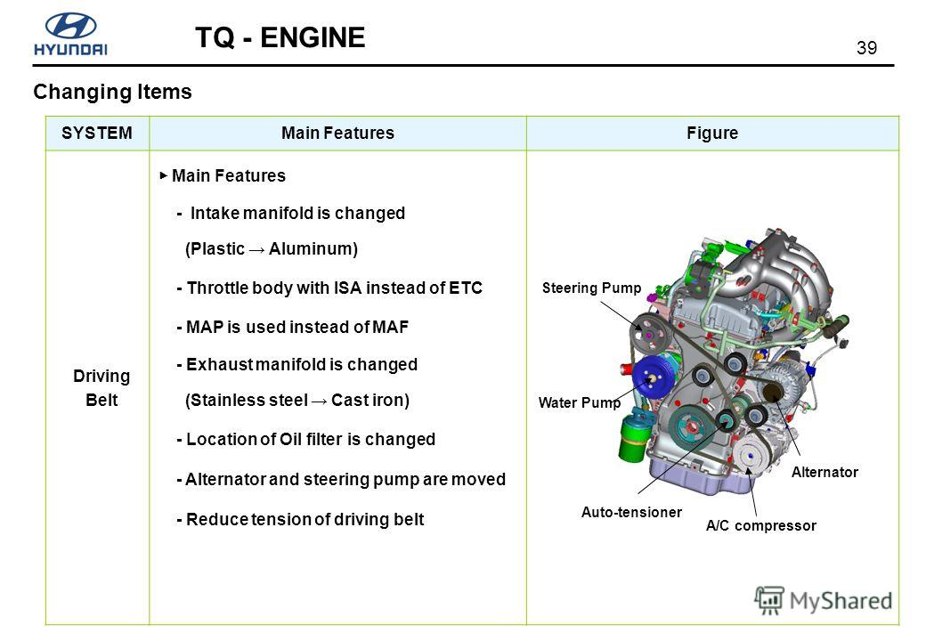 39 TQ - ENGINE SYSTEMMain FeaturesFigure Driving Belt Main Features - Intake manifold is changed (Plastic Aluminum) - Throttle body with ISA instead of ETC - MAP is used instead of MAF - Exhaust manifold is changed (Stainless steel Cast iron) - Locat
