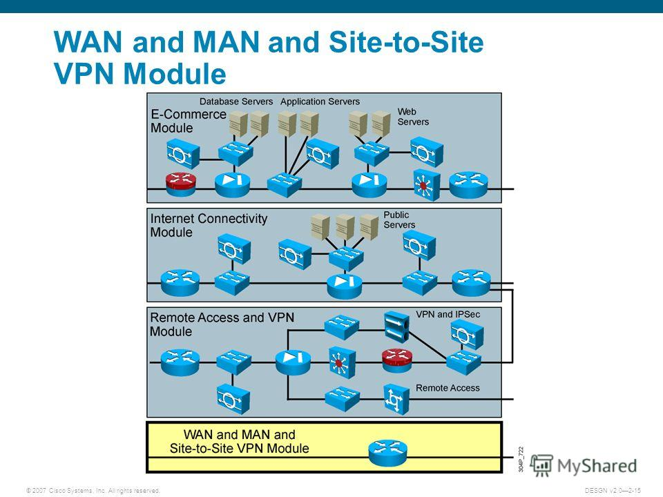 © 2007 Cisco Systems, Inc. All rights reserved.DESGN v2.02-15 WAN and MAN and Site-to-Site VPN Module