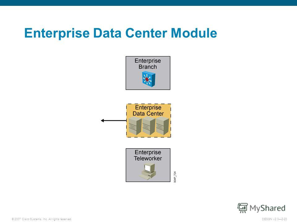 © 2007 Cisco Systems, Inc. All rights reserved.DESGN v2.02-20 Enterprise Data Center Module