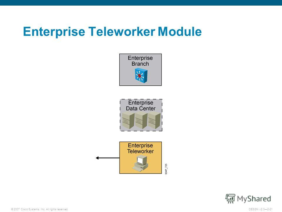 © 2007 Cisco Systems, Inc. All rights reserved.DESGN v2.02-21 Enterprise Teleworker Module