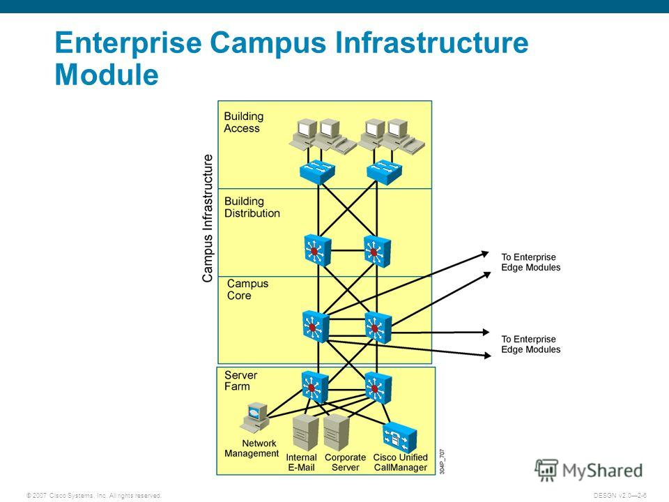 © 2007 Cisco Systems, Inc. All rights reserved.DESGN v2.02-6 Enterprise Campus Infrastructure Module