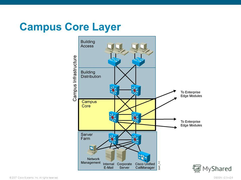 © 2007 Cisco Systems, Inc. All rights reserved.DESGN v2.02-9 Campus Core Layer