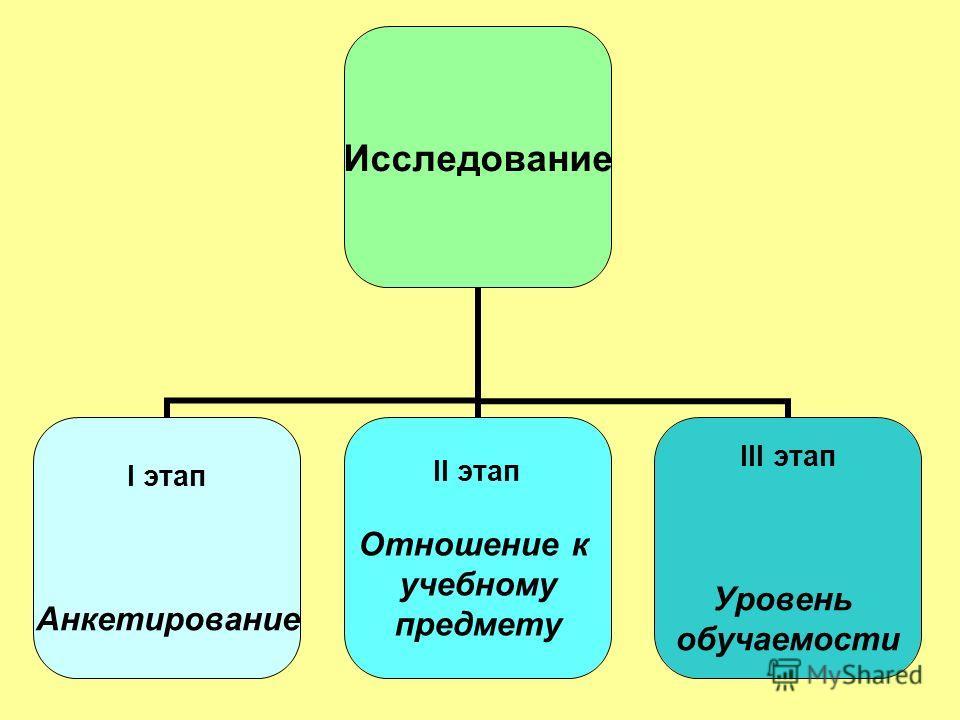 Исследование I этап Анкетирование II этап Отношение к учебному предмету III этап Уровень обучаемости
