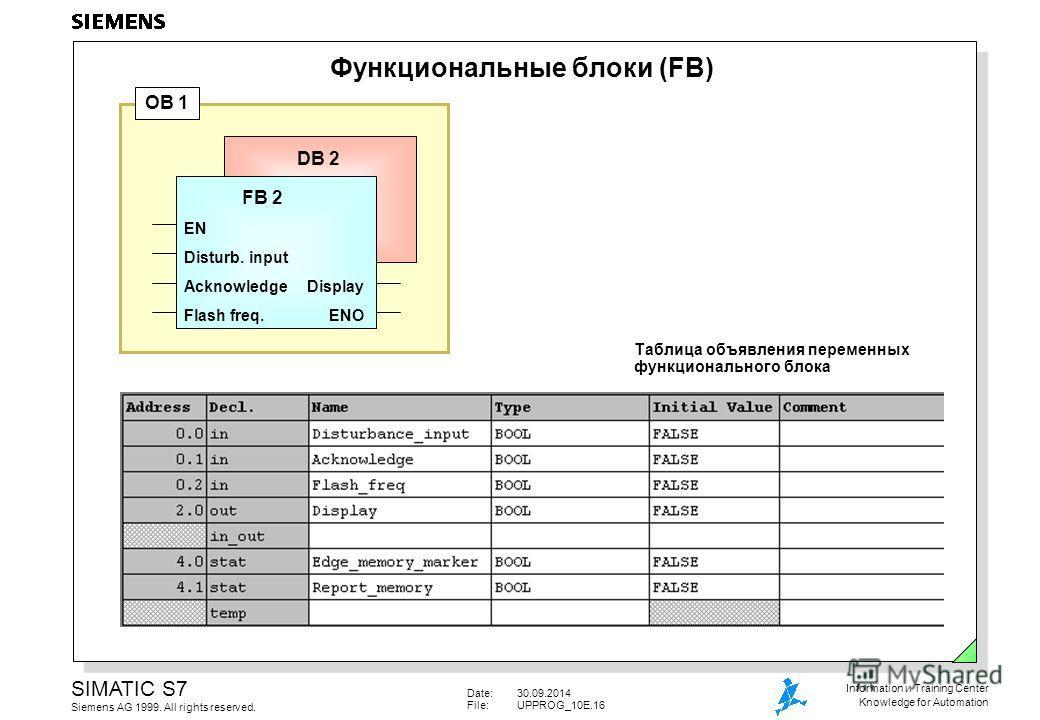 Date:30.09.2014 File:UPPROG_10E.16 SIMATIC S7 Siemens AG 1999. All rights reserved. Information и Training Center Knowledge for Automation Функциональные блоки (FB) FB 2 EN Disturb. input AcknowledgeDisplay Flash freq.ENO DB 2 OB 1 Таблица объявления