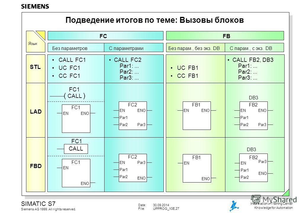 Date:30.09.2014 File:UPPROG_10E.27 SIMATIC S7 Siemens AG 1999. All rights reserved. Information и Training Center Knowledge for Automation Подведение итогов по теме: Вызовы блоков CALL FC1 UC FC1 CC FC1 STL LAD FBD FC1 EN ENO FC1 ENENO FC1 ( CALL ) F