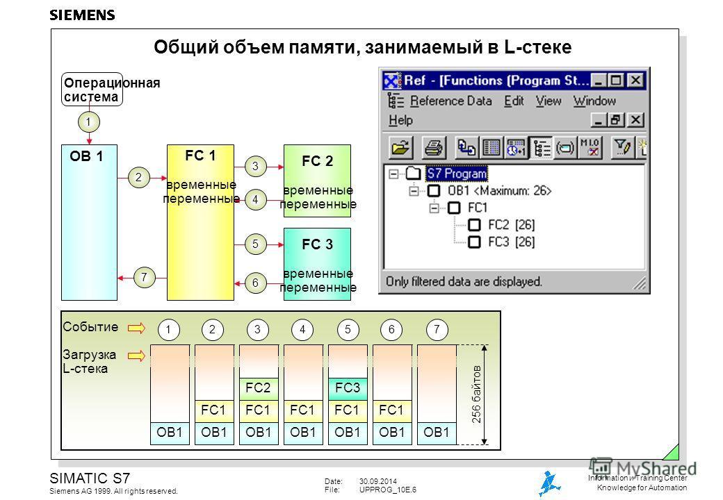 Date:30.09.2014 File:UPPROG_10E.6 SIMATIC S7 Siemens AG 1999. All rights reserved. Information и Training Center Knowledge for Automation 256 байтов Событие Загрузка L-стека 1 OB1 1 Операционная система Общий объем памяти, занимаемый в L-стеке FC 2 в