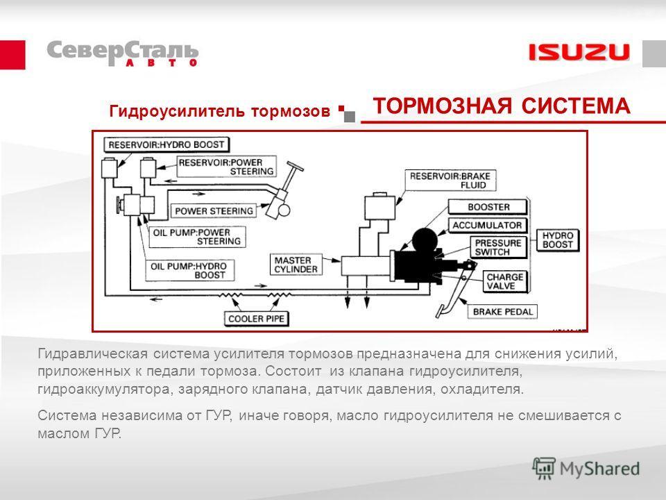 Гидроусилитель тормозов ТОРМОЗНАЯ СИСТЕМА Гидравлическая система усилителя тормозов предназначена для снижения усилий, приложенных к педали тормоза. Состоит из клапана гидроусилителя, гидроаккумулятора, зарядного клапана, датчик давления, охладителя.