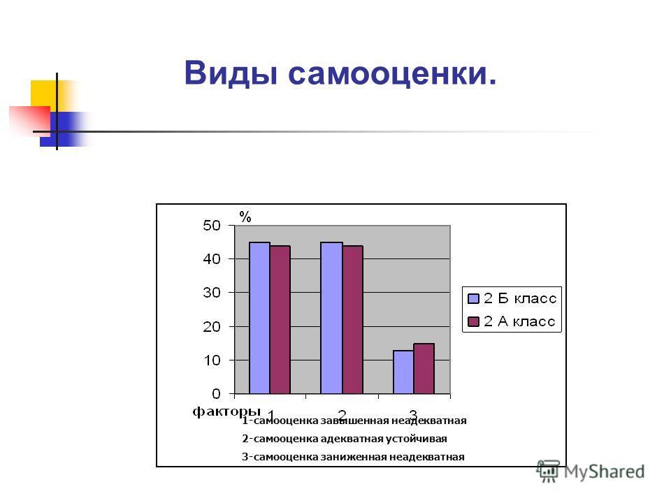 Виды самооценки. 1-самооценка завышенная неадекватная 2-самооценка адекватная устойчивая 3-самооценка заниженная неадекватная