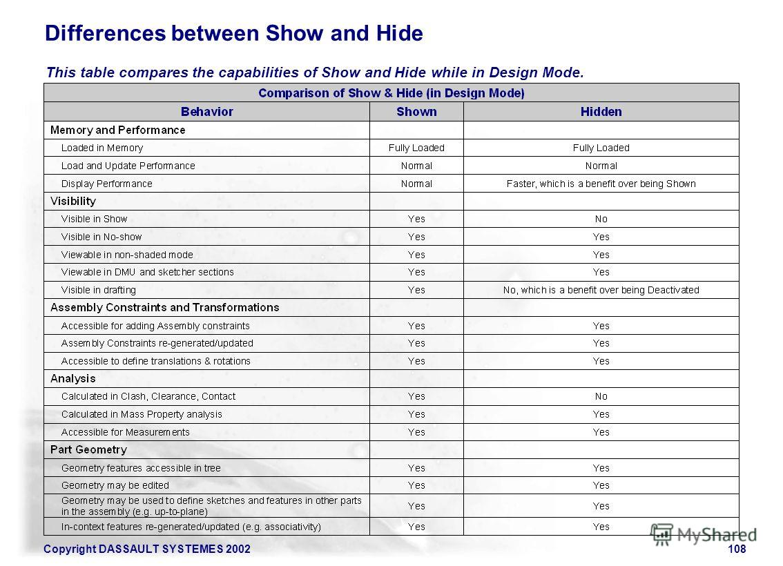 Copyright DASSAULT SYSTEMES 2002108 Differences between Show and Hide This table compares the capabilities of Show and Hide while in Design Mode.