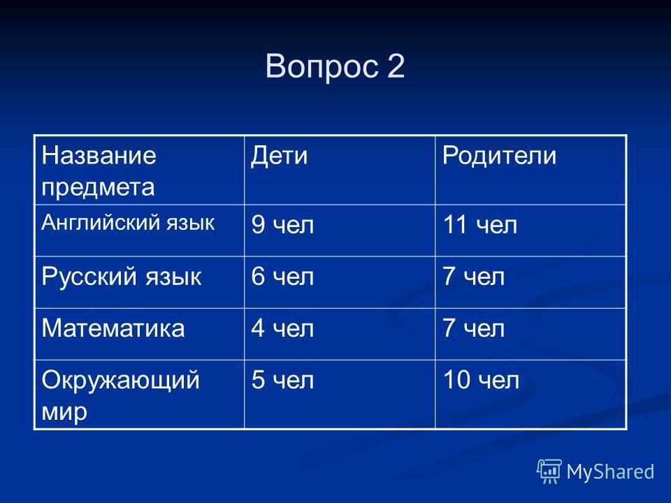 Вопрос 2 Название предмета Дети Родители Английский язык 9 чел 11 чел Русский язык 6 чел 7 чел Математика 4 чел 7 чел Окружающий мир 5 чел 10 чел