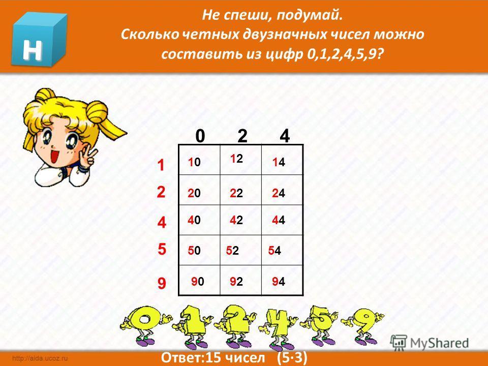 504. Истории с числами. Сколько трёхзначных чисел можно составить из цифр 1,3,6,9? 30.09.201410 сотни десятки единицы Решение. Для выбора цифры сотен есть 4 варианта. Для каждого из них есть 4 варианта выбора десятков, всего 4·4 = 16 вариантов. Для к