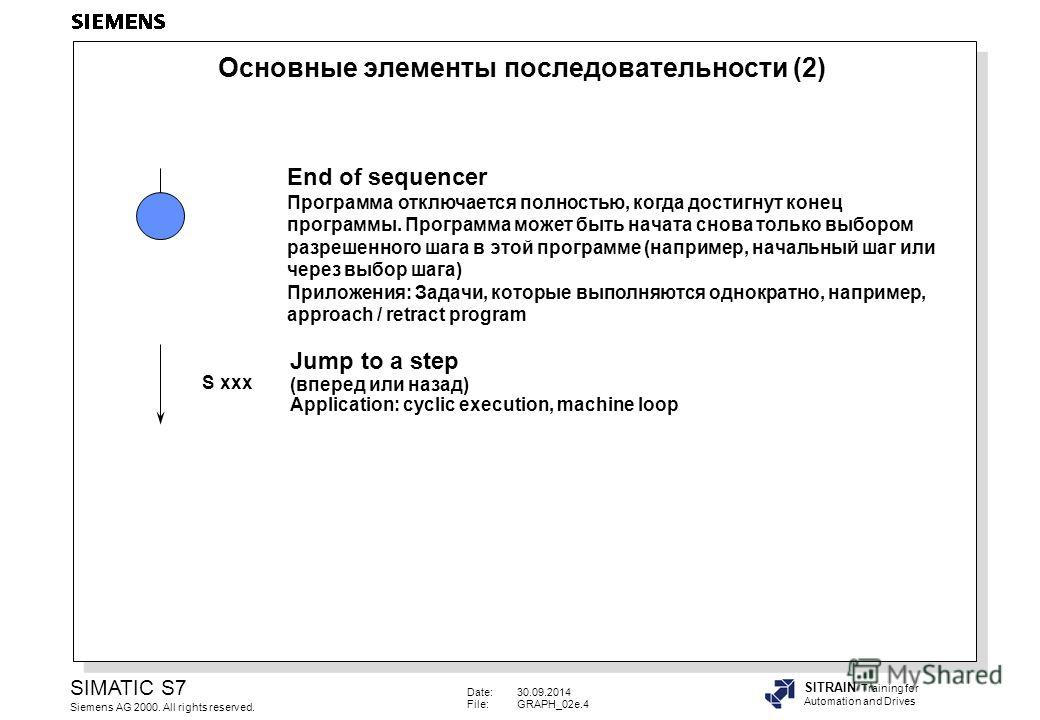 Date:30.09.2014 File:GRAPH_02e.4 SIMATIC S7 Siemens AG 2000. All rights reserved. SITRAIN Training for Automation and Drives S xxx End of sequencer Программа отключается полностью, когда достигнут конец программы. Программа может быть начата снова то