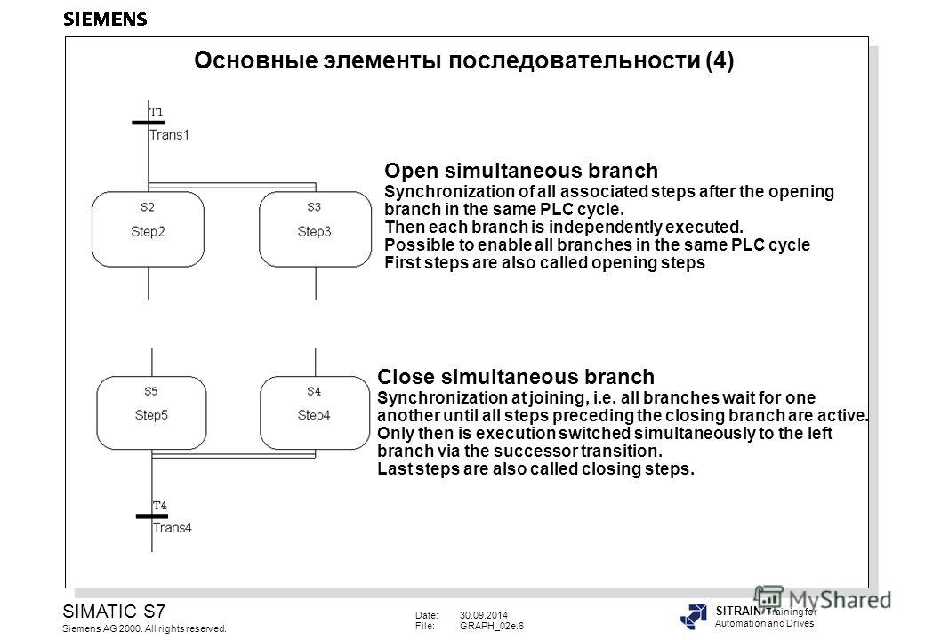 Date:30.09.2014 File:GRAPH_02e.6 SIMATIC S7 Siemens AG 2000. All rights reserved. SITRAIN Training for Automation and Drives Open simultaneous branch Synchronization of all associated steps after the opening branch in the same PLC cycle. Then each br