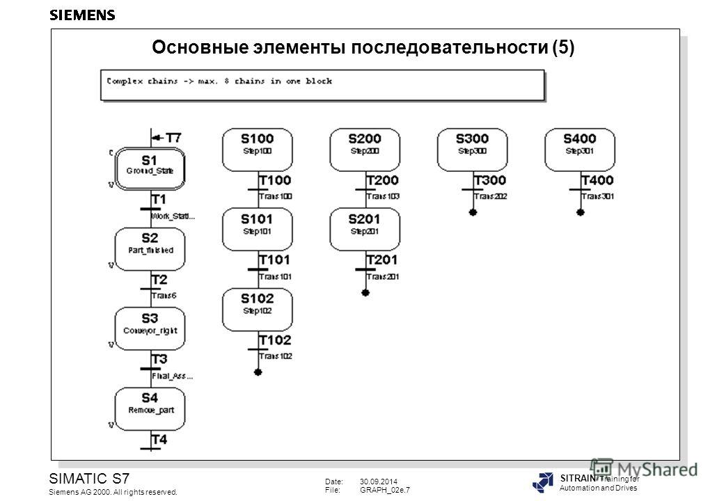 Date:30.09.2014 File:GRAPH_02e.7 SIMATIC S7 Siemens AG 2000. All rights reserved. SITRAIN Training for Automation and Drives Основные элементы последовательности (5)