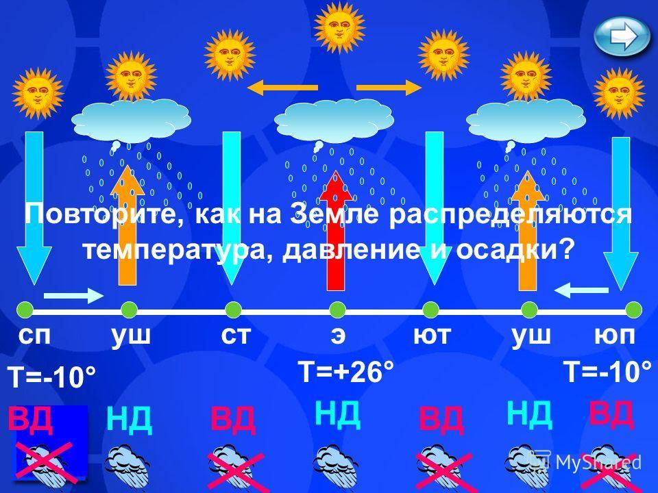 Т=+26° Т=-10° НД ВД НД спю пэстютуш Повторите, как на Земле распределяются температура, давление и осадки?