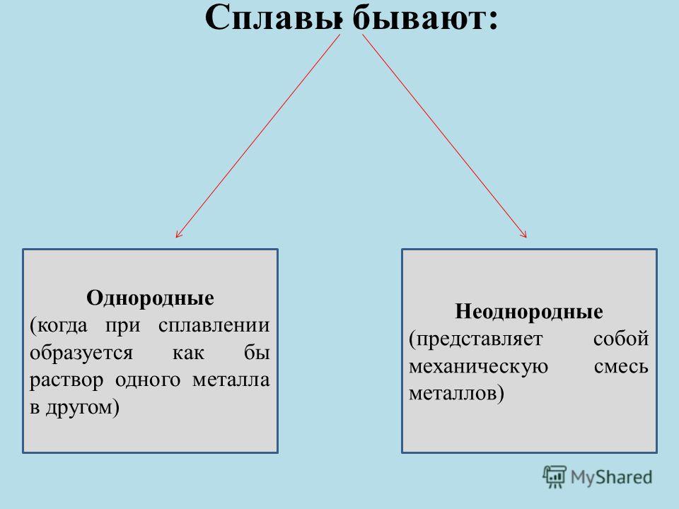 . Сплавы бывают: Однородные (когда при сплавлении образуется как бы раствор одного металла в другом) Неоднородные (представляет собой механическую смесь металлов)
