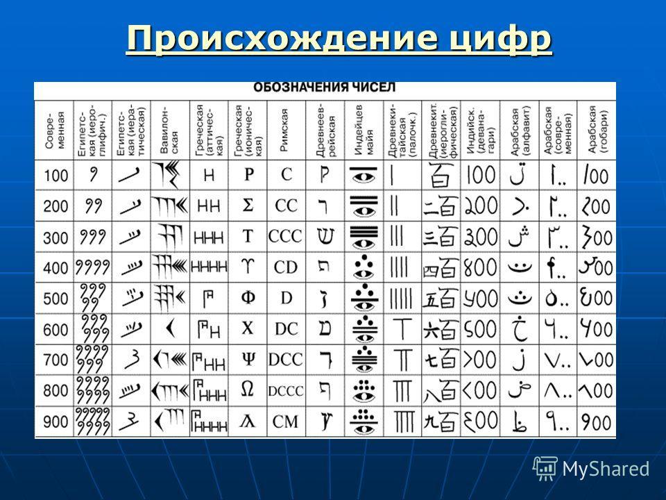 Происхождение цифр Происхождение цифр Происхождение цифр Происхождение цифр