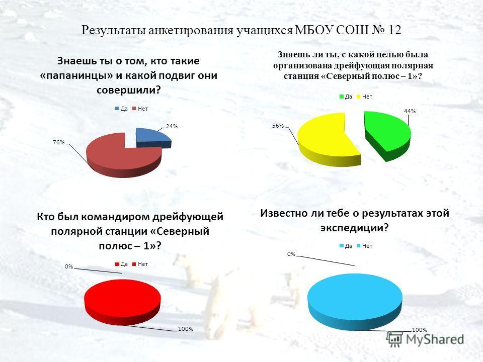 Результаты анкетирования учащихся МБОУ СОШ 12