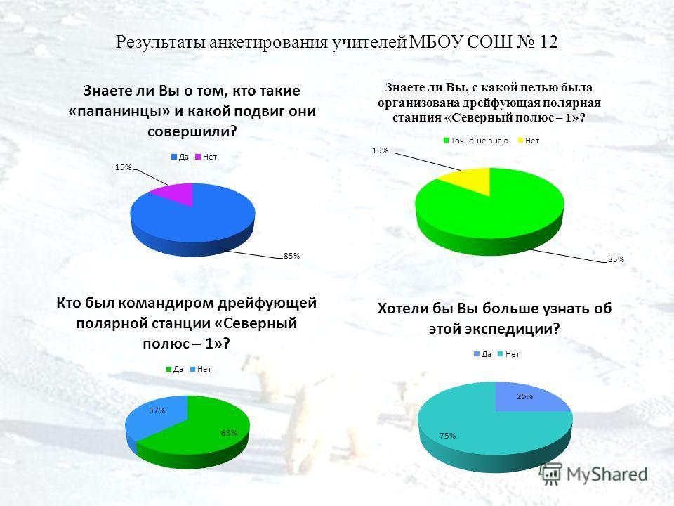 Результаты анкетирования учителей МБОУ СОШ 12
