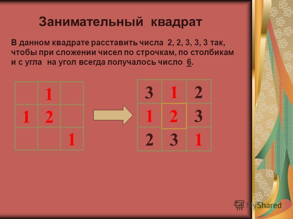Занимательный квадрат В данном квадрате расставить числа 2, 2, 3, 3, 3 так, чтобы при сложении чисел по строчкам, по столбикам и с угла на угол всегда получалось число 6. 2 1 1 1 2 1 3 1 1 3 2 2 3