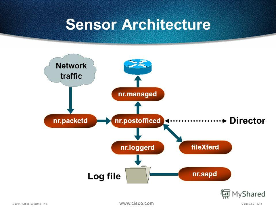 © 2001, Cisco Systems, Inc. www.cisco.com CSIDS 2.012-5 Sensor Architecture nr.postofficed Log file nr.managed nr.loggerd nr.packetd fileXferd nr.sapd Director Network traffic