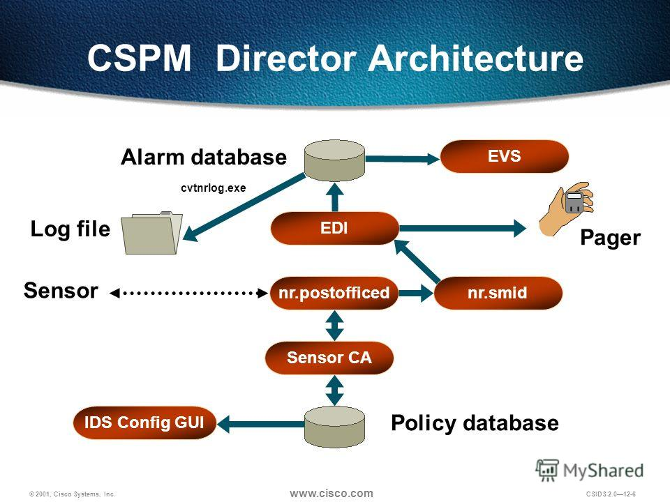 © 2001, Cisco Systems, Inc. www.cisco.com CSIDS 2.012-6 CSPM Director Architecture Pager Alarm database nr.postofficed Log file EDI nr.smid Sensor CA Sensor Policy database cvtnrlog.exe EVS IDS Config GUI